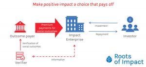 Social Impact Incentives (SIINC)