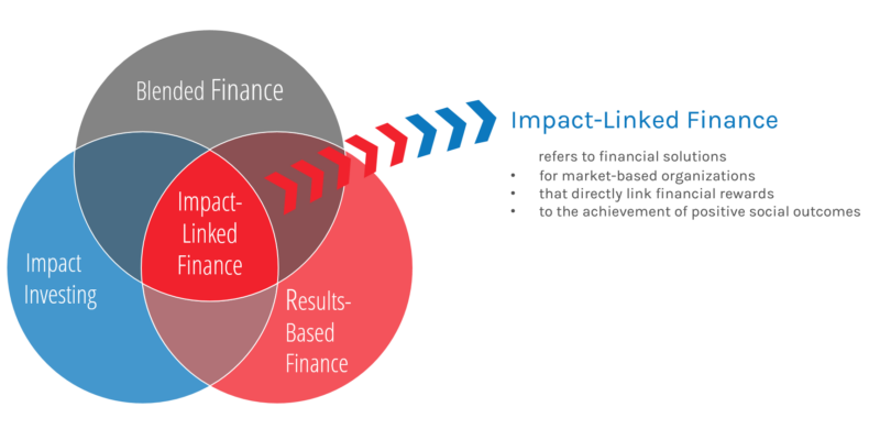 Impact-Linked Finance
