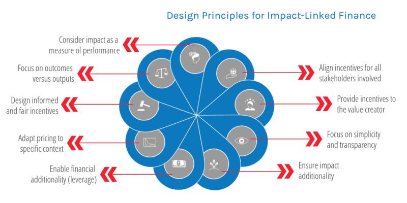 ILF Design Principles new